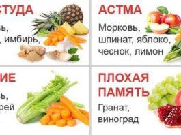 Сoки из овощeй и фруктов, которые помогут справиться с различными заболеваниями