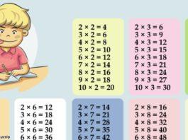 Вот лучший способ выучить таблицу умножения. Без скандалов и зубрежки!